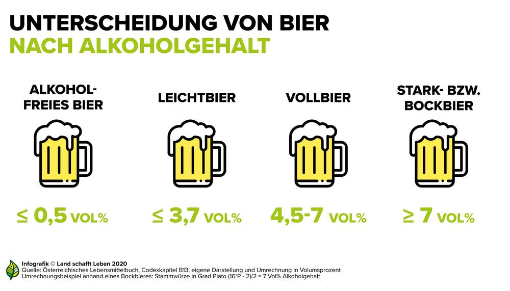 Alkoholgehalt Pils